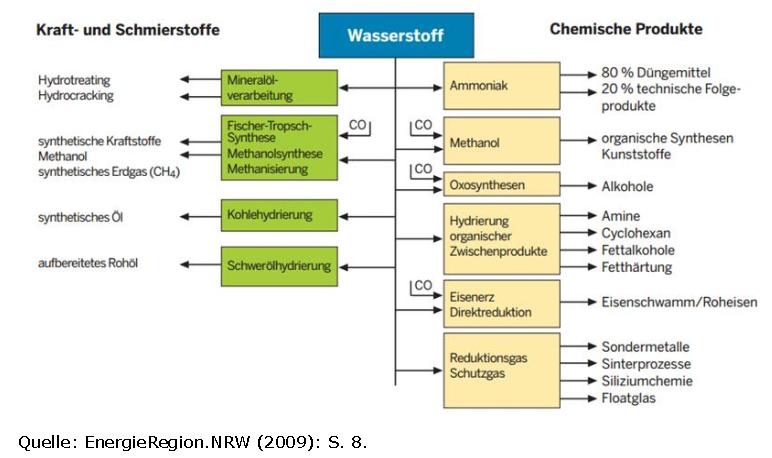 Industrielle Nutzung Von Wasserstoff Ees
